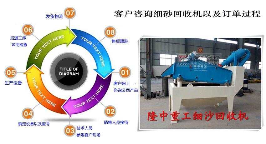 细砂回收机订货流程